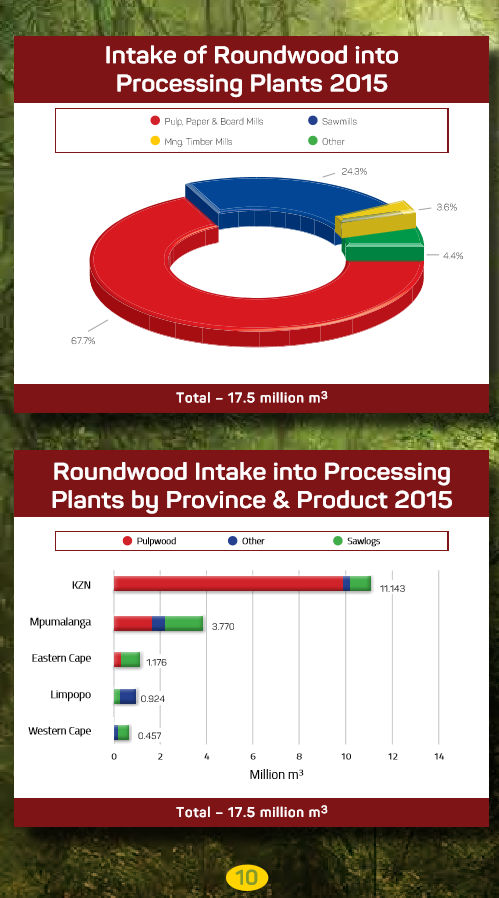 South African Forestry - Intake of Roundwood into Processing Plants 2015