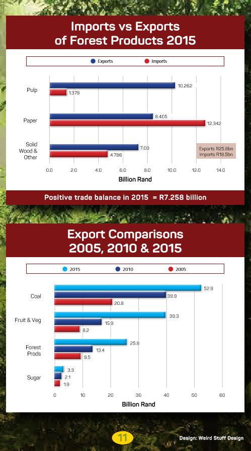 South African Forestry - Imports vs Exports of Forest Products 2015