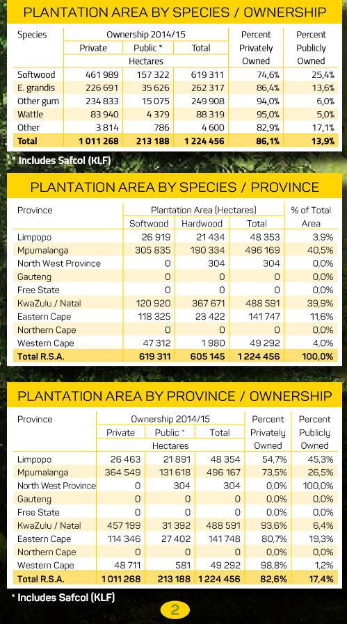 Plantation area by species / ownership