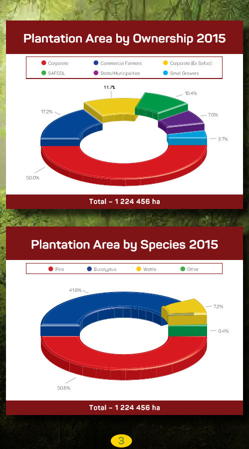 Plantation area by ownership 2015