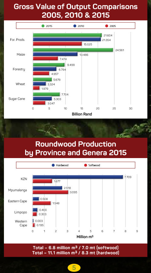 South African Forestry - Gross value of output comparisons 2005, 2010, 2015
