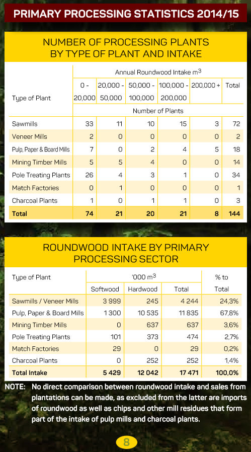 South African Forestry - Primary processing statistics 2014/2015