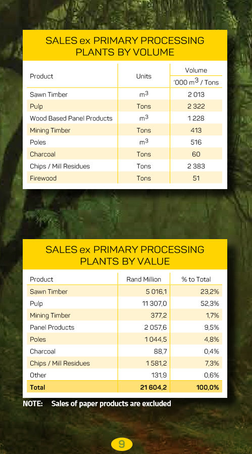 South African Forestry - Sales ex Primary Processing PLants by Volume