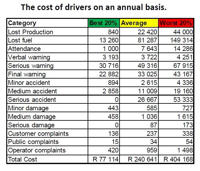 Price of bad drivers