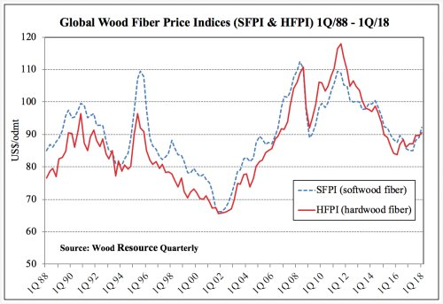 Global Wood Fiber Price Indices
