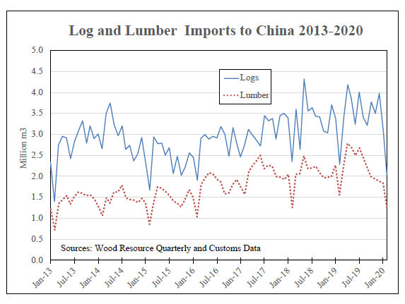 Log and Lumber Imports to China - 2013 - 2020