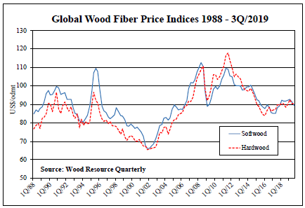 Wood raw-material costs for the world's pulp manufacturers have fallen the past year