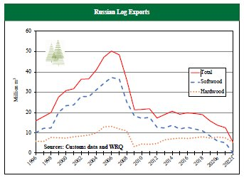 Softwood log exports from Russia have been in steady decline for the past 15 years