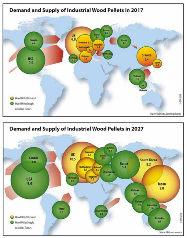 In 2017, demand for industrial wood pellets exceeded 14 million tons. By 2027, demand is expected to more than double to 36+ million tons. The biggest increases in biomass burning by 2027 are expected in Europe, Japan and South Korea, with newly targeted source forests in Brazil, Mozambique and Australia. Burning biomass poses a major threat to the world's forests and to climate stability. Image courtesy of Environmental Paper Network.